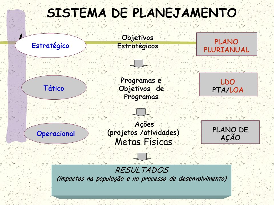 SISTEMA DE PLANEJAMENTO Objetivos Estratégicos PLANO PLURIANUAL RESULTADOS (impactos na população e no processo de desenvolvimento) Tático LDO PTA/LOA