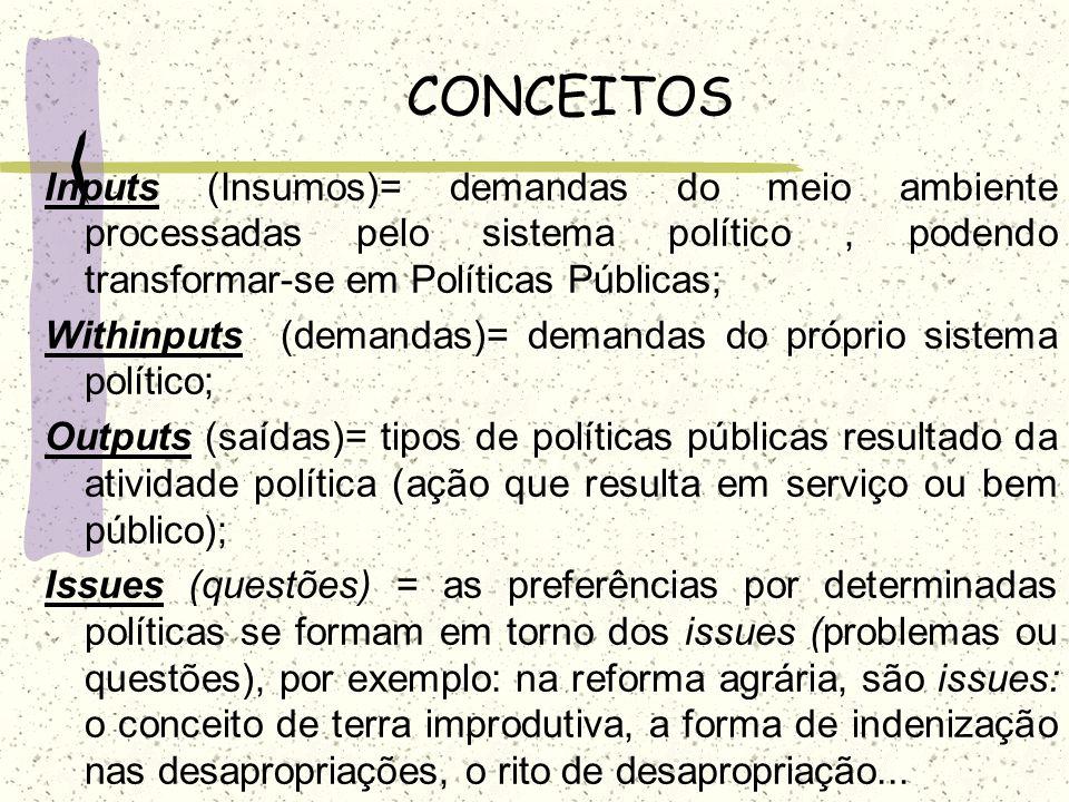 CONCEITOS Inputs (Insumos)= demandas do meio ambiente processadas pelo sistema político, podendo transformar-se em Políticas Públicas; Withinputs (dem