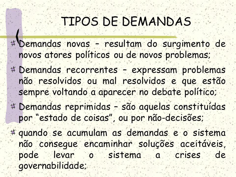 TIPOS DE DEMANDAS Demandas novas – resultam do surgimento de novos atores políticos ou de novos problemas; Demandas recorrentes – expressam problemas
