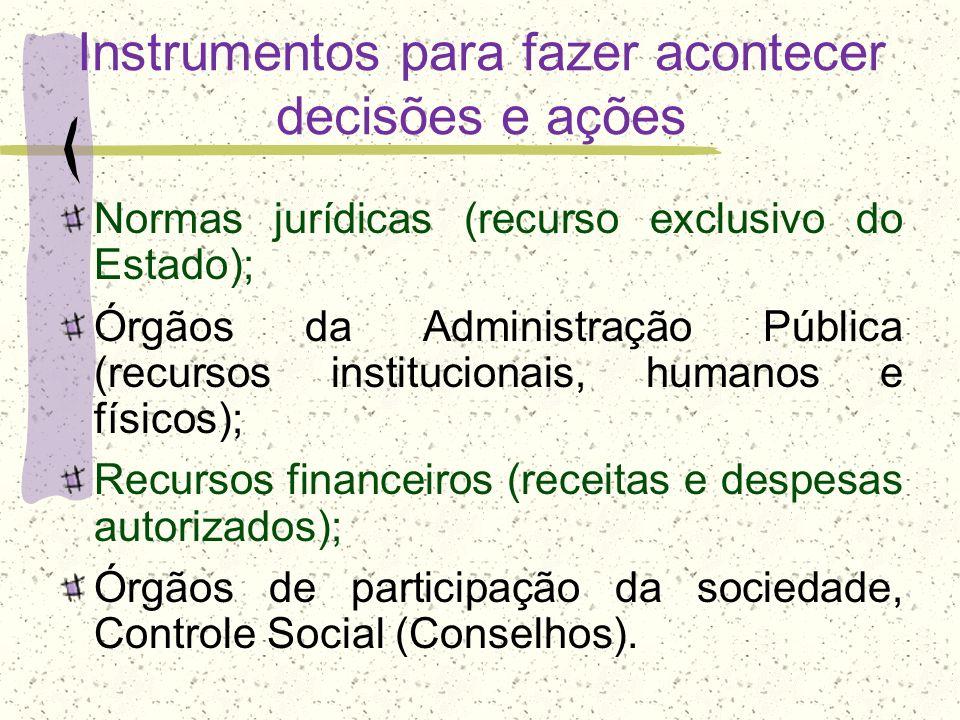 Instrumentos para fazer acontecer decisões e ações Normas jurídicas (recurso exclusivo do Estado); Órgãos da Administração Pública (recursos instituci