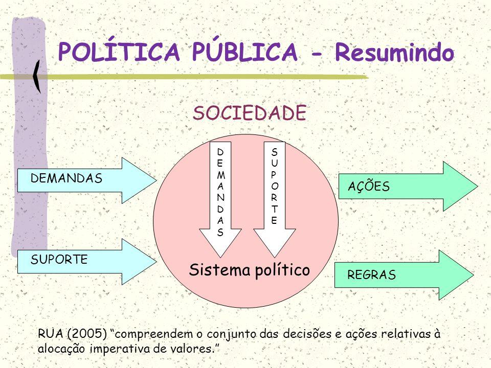 POLÍTICA PÚBLICA - Resumindo SOCIEDADE Sistema político DEMANDAS SUPORTE REGRAS DEMANDASDEMANDAS SUPORTESUPORTE AÇÕES RUA (2005) compreendem o conjunt