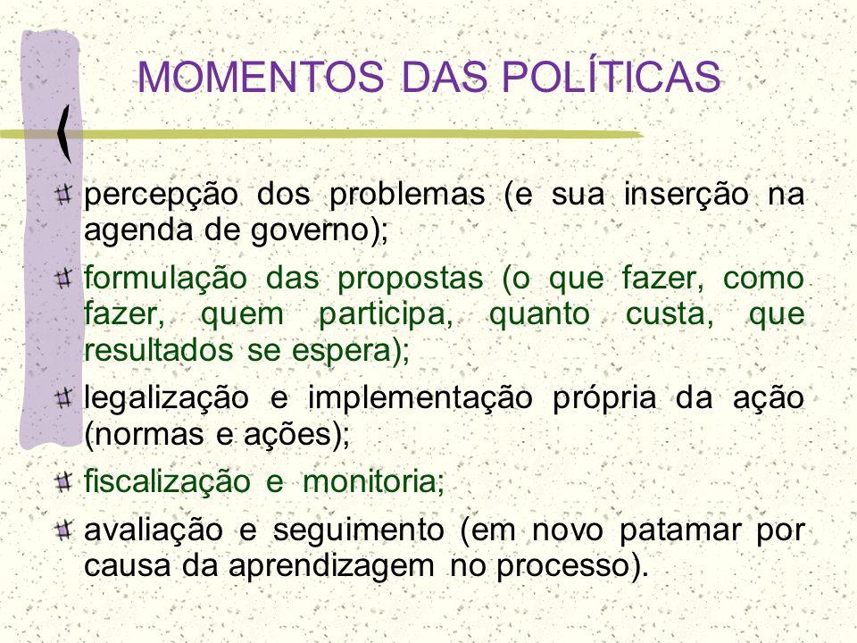 MOMENTOS DAS POLÍTICAS percepção dos problemas (e sua inserção na agenda de governo); formulação das propostas (o que fazer, como fazer, quem particip