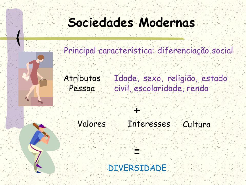 Sociedades Modernas Atributos Pessoa Idade, sexo, religião, estado civil, escolaridade, renda + ValoresInteresses Cultura DIVERSIDADE = Principal cara