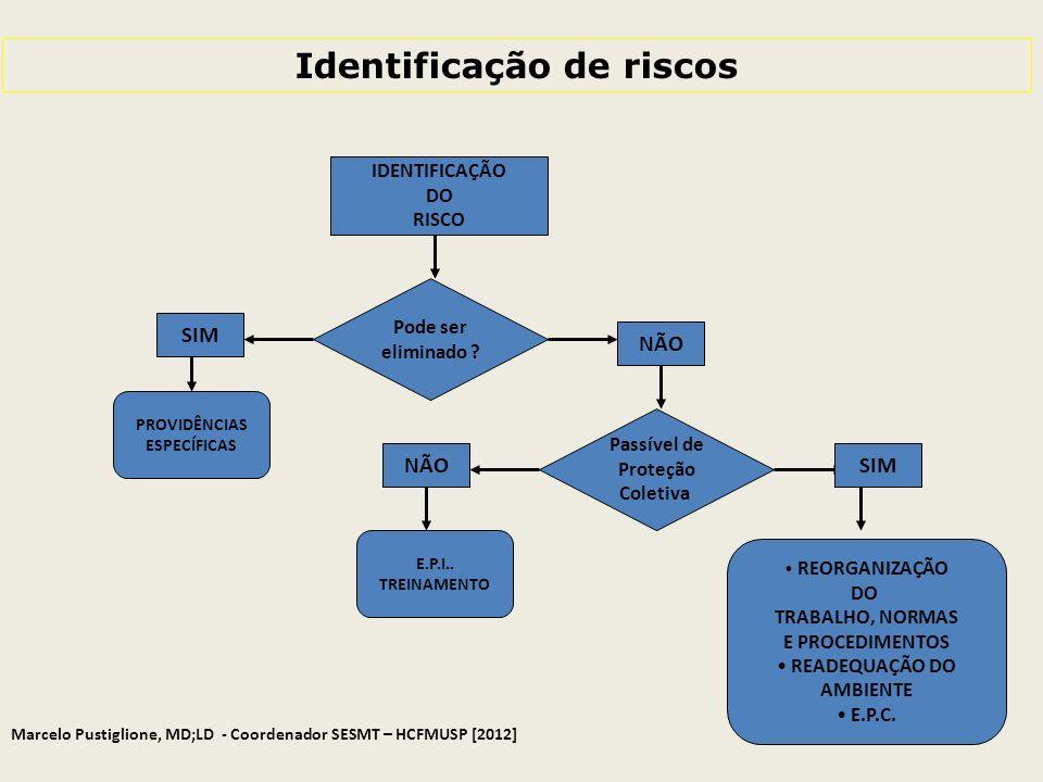IDENTIFICAÇÃO DO RISCO Pode ser eliminado ? SIM PROVIDÊNCIAS ESPECÍFICAS NÃO Passível de Proteção Coletiva NÃO E.P.I.. TREINAMENTO SIM REORGANIZAÇÃO D