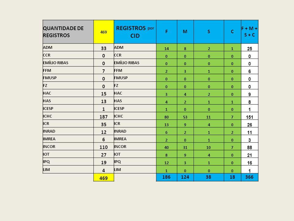 QUANTIDADE DE REGISTROS 469 REGISTROS por CID FMSC F + M + S + C ADM 33 ADM 14821 25 CCR 0 0000 0 EMÍLIO RIBAS 0 0000 0 FFM 7 2310 6 FMUSP 0 0000 0 FZ
