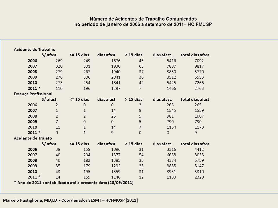 Número de Acidentes de Trabalho Comunicados no período de janeiro de 2006 a setembro de 2011– HC FMUSP Acidente de Trabalho S/ afast. 15 diasdias afas