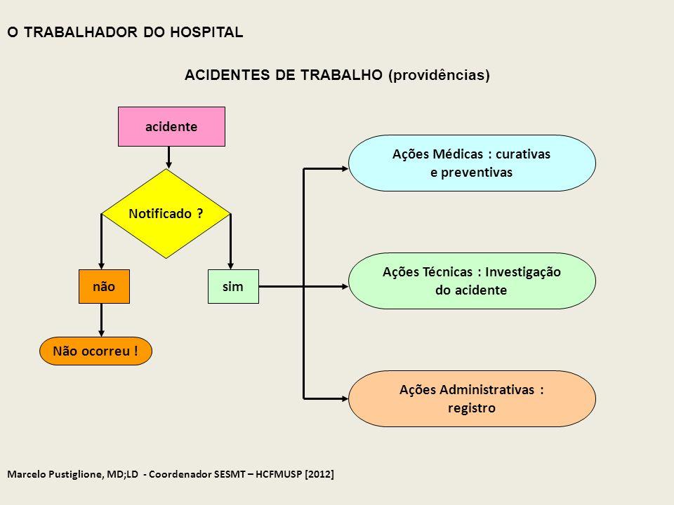 acidente Notificado ? nãosim Não ocorreu ! Ações Médicas : curativas e preventivas Ações Técnicas : Investigação do acidente Ações Administrativas : r