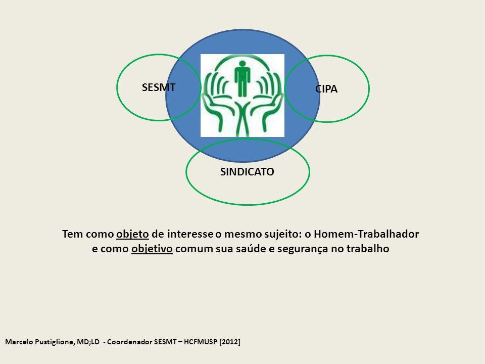 Marcelo Pustiglione, MD;LD - Coordenador SESMT – HCFMUSP [2012] Prevenir acidentes e doenças decorrentes do trabalho, de modo a tornar compatível permanentemente o trabalho com a preservação da vida e a promoção da saúde do trabalhador (NR5) Comissão Interna de Prevenção de Acidentes (CIPA) Missão Leiga - Antecipatória - Proativa Sustentada na observação cotidiana dos processos e ambientes de trabalho (os olhos do SESMT no dia-a-dia da organização).