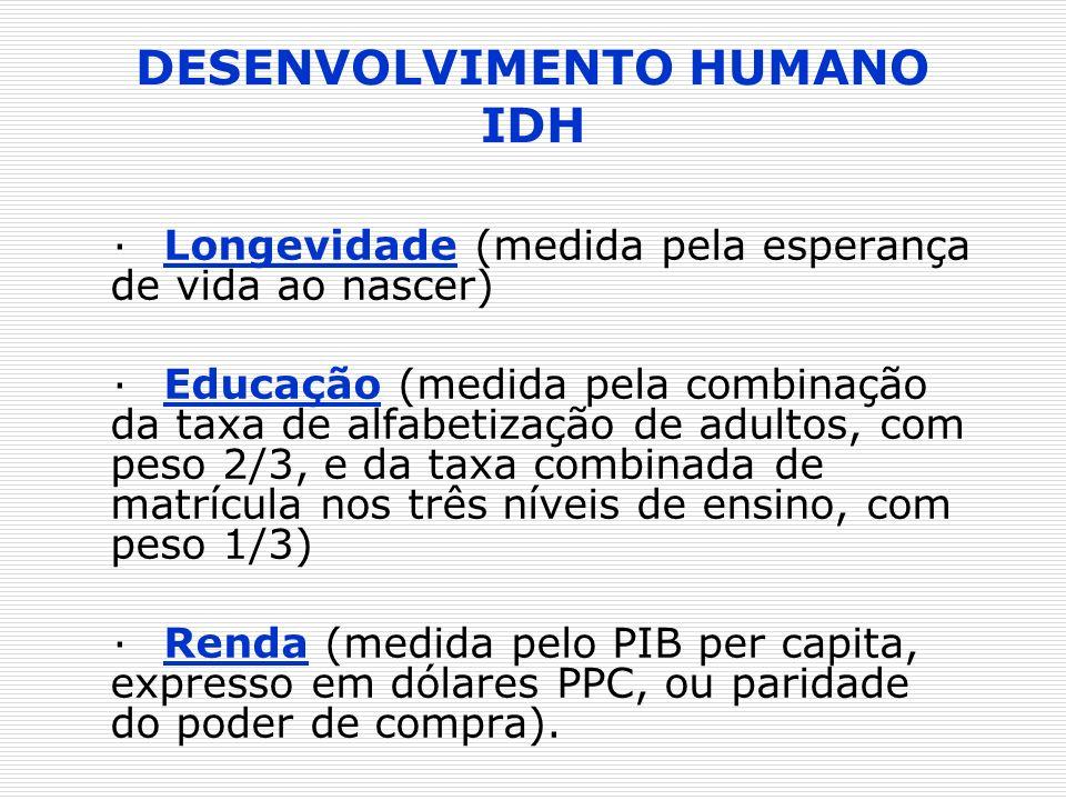 DESENVOLVIMENTO HUMANO IDH ·Longevidade (medida pela esperança de vida ao nascer) ·Educação (medida pela combinação da taxa de alfabetização de adulto