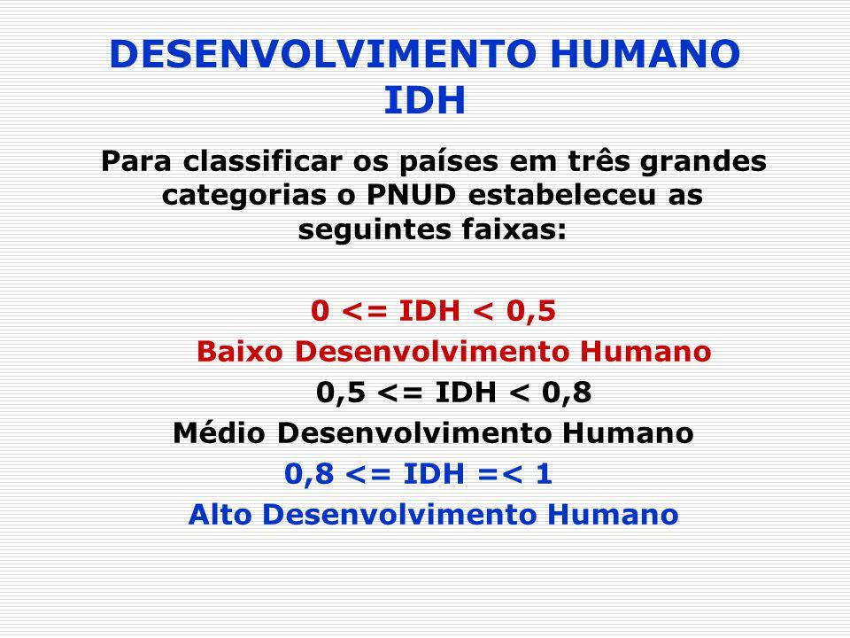 DESENVOLVIMENTO HUMANO IDH Para classificar os países em três grandes categorias o PNUD estabeleceu as seguintes faixas: 0 <= IDH < 0,5 Baixo Desenvol
