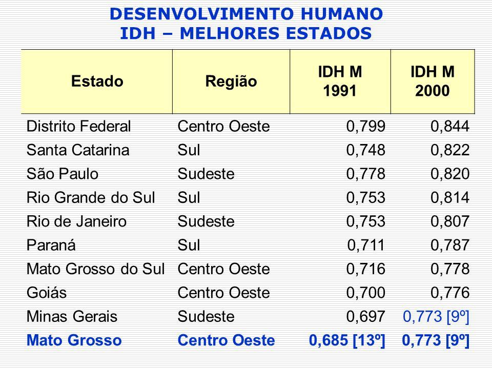 EstadoRegião IDH M 1991 IDH M 2000 Distrito FederalCentro Oeste0,7990,844 Santa CatarinaSul0,7480,822 São PauloSudeste0,7780,820 Rio Grande do SulSul0