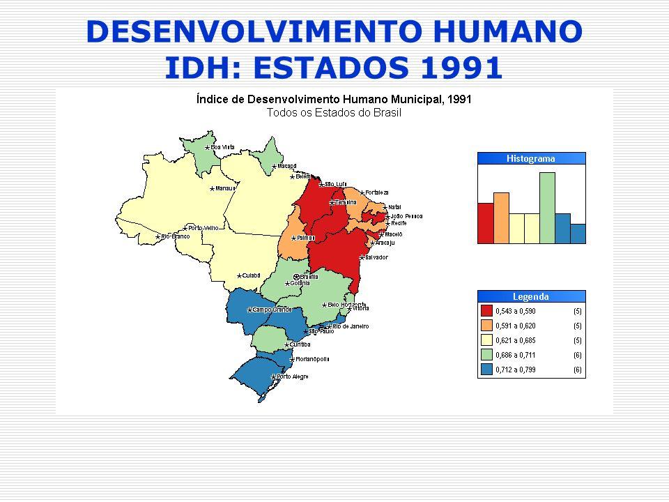 DESENVOLVIMENTO HUMANO IDH: ESTADOS 1991