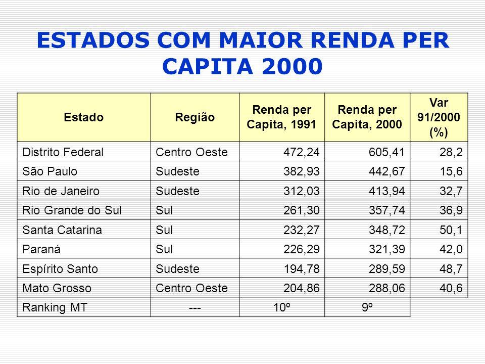 EstadoRegião Renda per Capita, 1991 Renda per Capita, 2000 Var 91/2000 (%) Distrito FederalCentro Oeste472,24605,4128,2 São PauloSudeste382,93442,6715