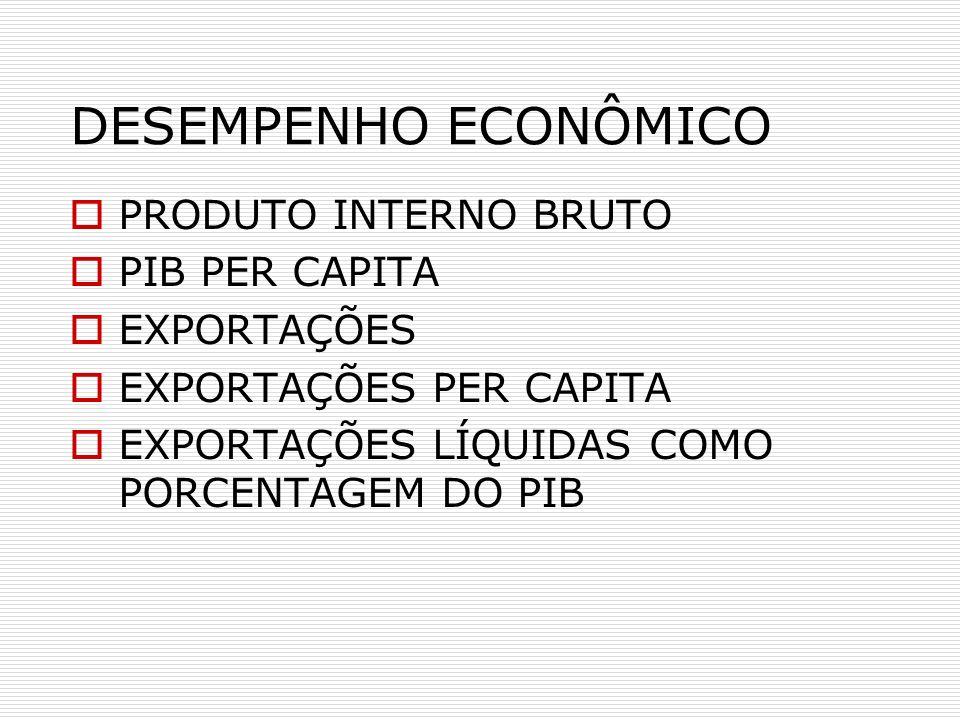 DESEMPENHO ECONÔMICO PRODUTO INTERNO BRUTO PIB PER CAPITA EXPORTAÇÕES EXPORTAÇÕES PER CAPITA EXPORTAÇÕES LÍQUIDAS COMO PORCENTAGEM DO PIB