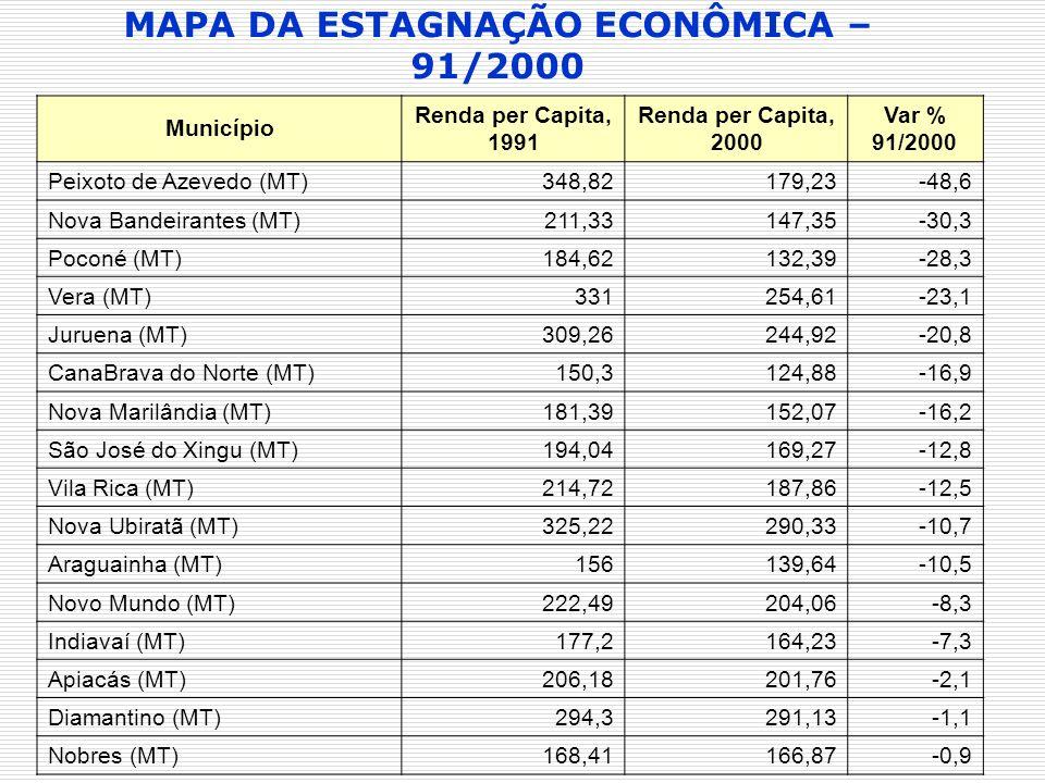 Município Renda per Capita, 1991 Renda per Capita, 2000 Var % 91/2000 Peixoto de Azevedo (MT)348,82179,23-48,6 Nova Bandeirantes (MT)211,33147,35-30,3