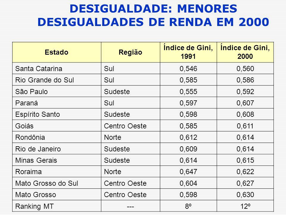 EstadoRegião Índice de Gini, 1991 Índice de Gini, 2000 Santa CatarinaSul0,5460,560 Rio Grande do SulSul0,5850,586 São PauloSudeste0,5550,592 ParanáSul