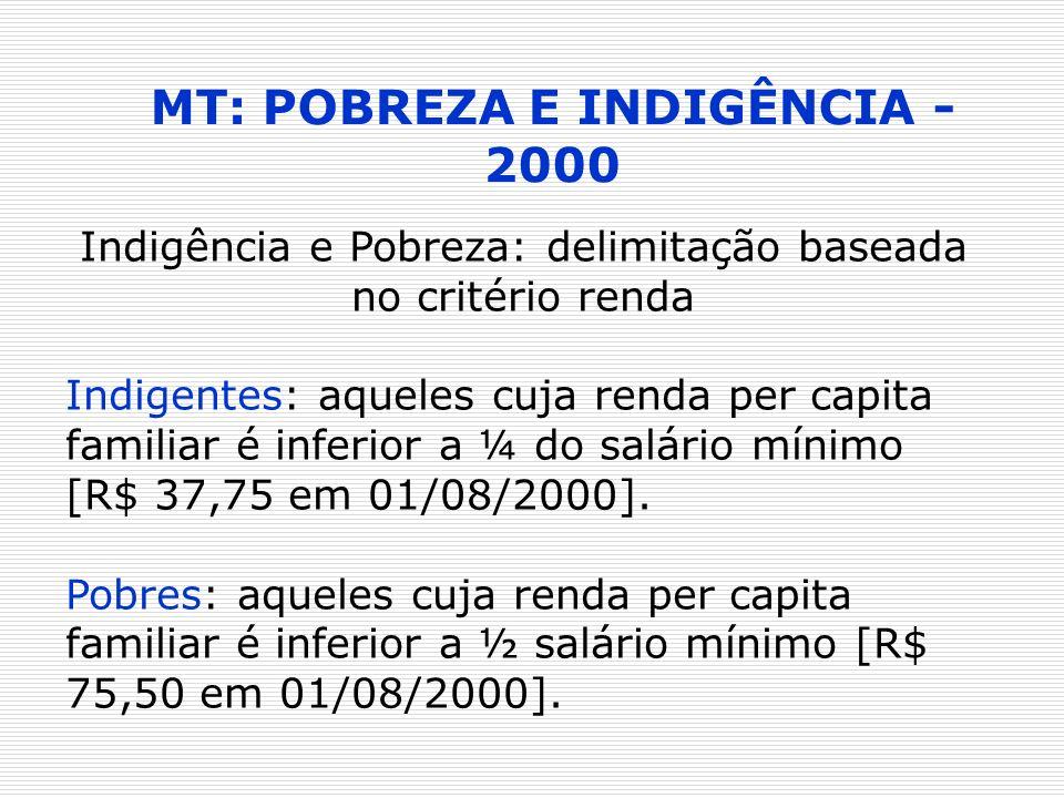 MT: POBREZA E INDIGÊNCIA - 2000 Indigência e Pobreza: delimitação baseada no critério renda Indigentes: aqueles cuja renda per capita familiar é infer