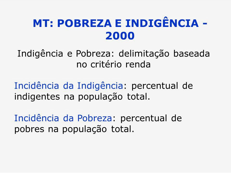 MT: POBREZA E INDIGÊNCIA - 2000 Indigência e Pobreza: delimitação baseada no critério renda Incidência da Indigência: percentual de indigentes na popu