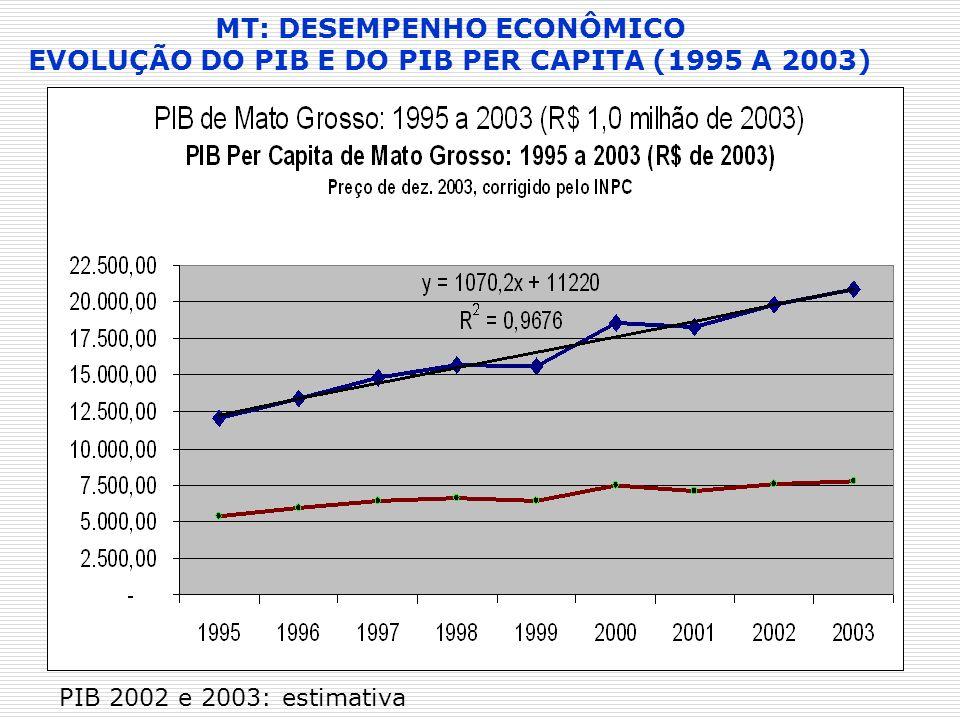 MT: DESEMPENHO ECONÔMICO EVOLUÇÃO DO PIB E DO PIB PER CAPITA (1995 A 2003) PIB 2002 e 2003: estimativa