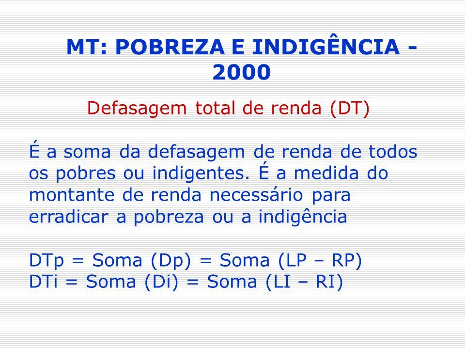 MT: POBREZA E INDIGÊNCIA - 2000 Defasagem total de renda (DT) É a soma da defasagem de renda de todos os pobres ou indigentes. É a medida do montante