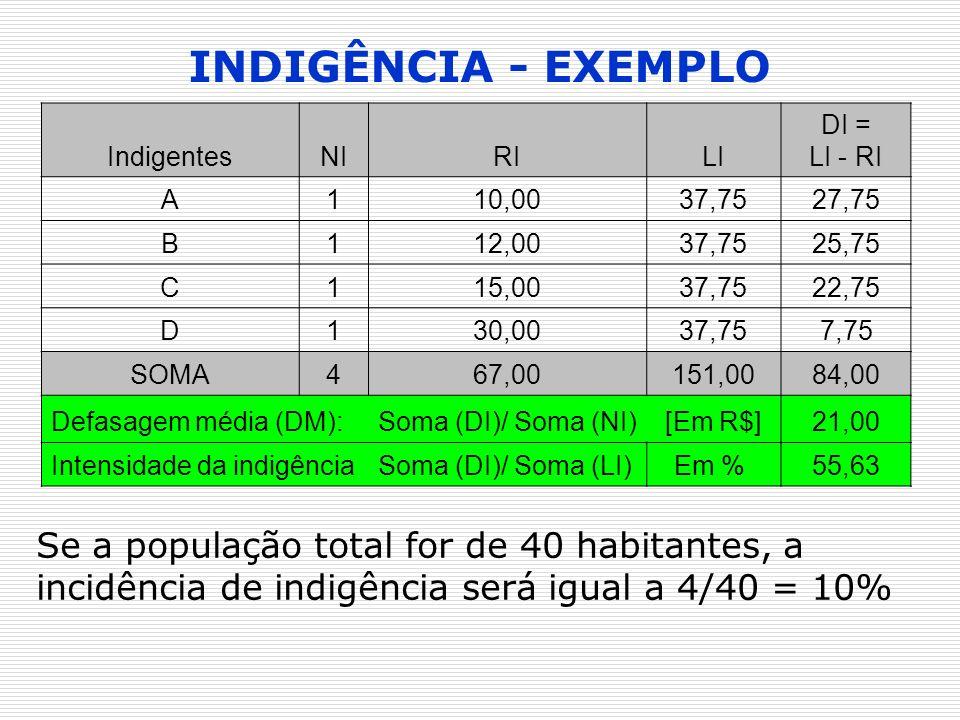 INDIGÊNCIA - EXEMPLO IndigentesNIRILI DI = LI - RI A110,0037,7527,75 B112,0037,7525,75 C115,0037,7522,75 D130,0037,757,75 SOMA467,00151,0084,00 Defasa