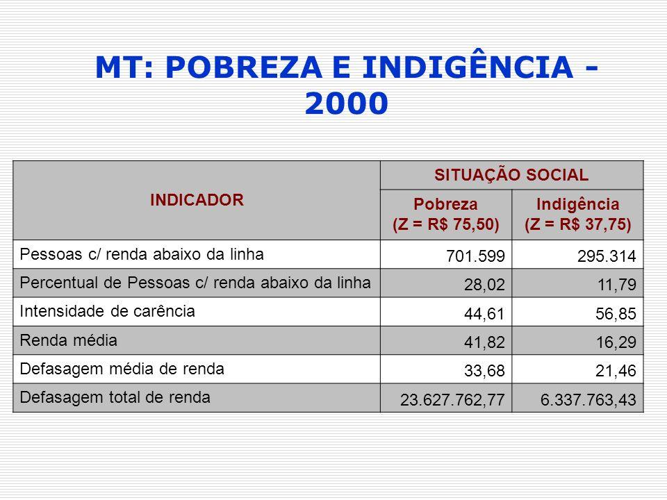 MT: POBREZA E INDIGÊNCIA - 2000 INDICADOR SITUAÇÃO SOCIAL Pobreza (Z = R$ 75,50) Indigência (Z = R$ 37,75) Pessoas c/ renda abaixo da linha 701.599295