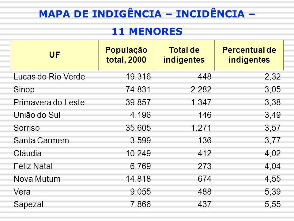 MAPA DE INDIGÊNCIA – INCIDÊNCIA – 11 MENORES UF População total, 2000 Total de indigentes Percentual de indigentes Lucas do Rio Verde19.3164482,32 Sin