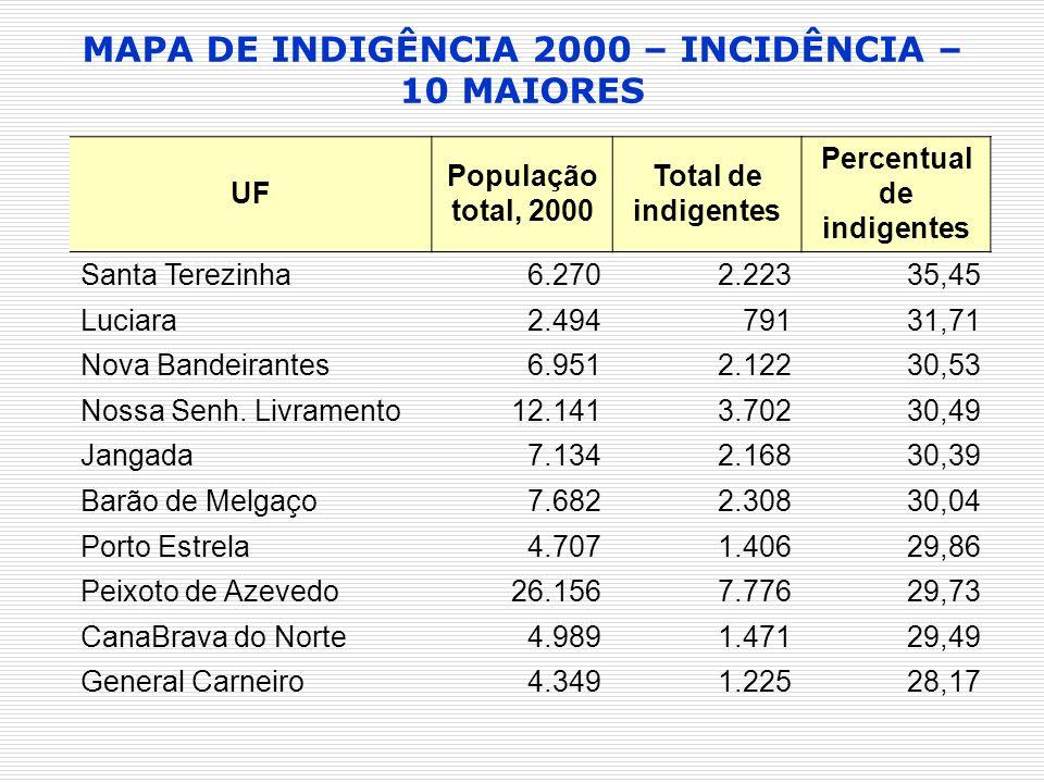 MAPA DE INDIGÊNCIA 2000 – INCIDÊNCIA – 10 MAIORES UF População total, 2000 Total de indigentes Percentual de indigentes Santa Terezinha6.2702.22335,45