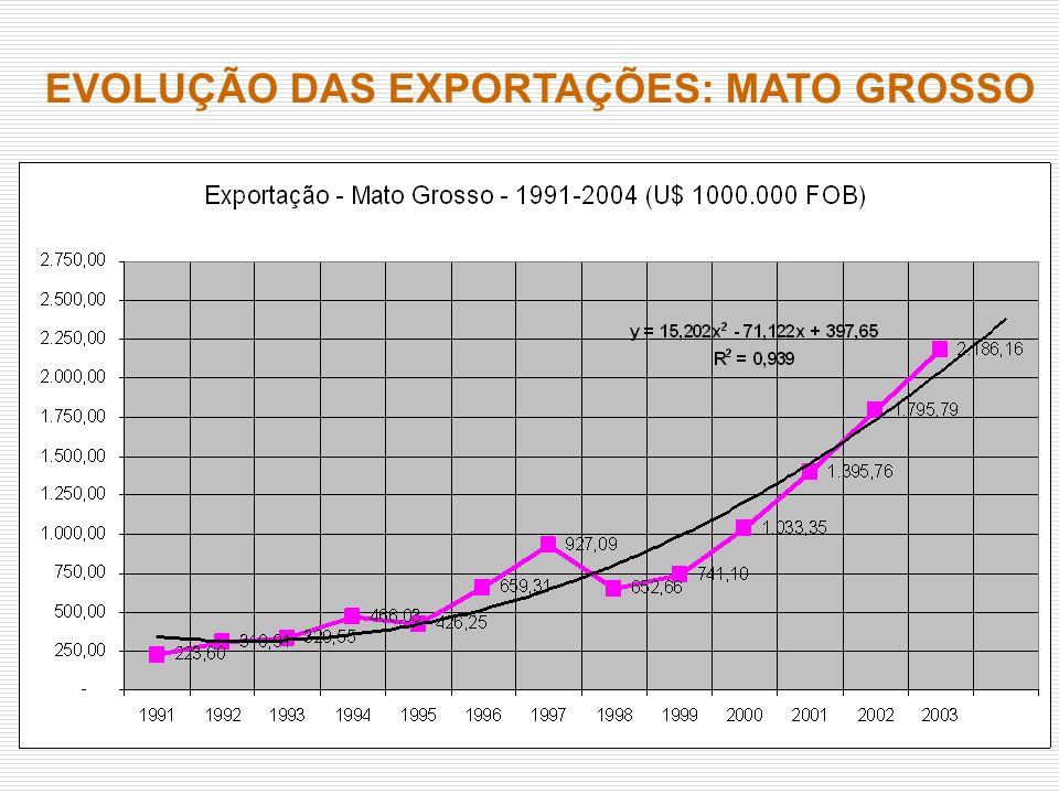 EVOLUÇÃO DAS EXPORTAÇÕES: MATO GROSSO