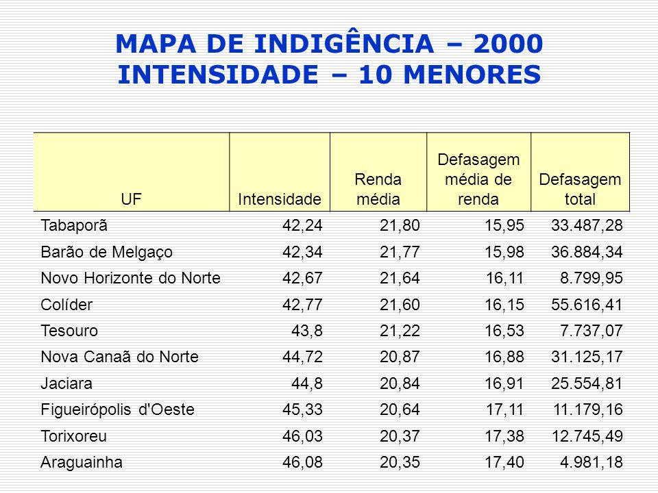 UFIntensidade Renda média Defasagem média de renda Defasagem total Tabaporã42,2421,8015,9533.487,28 Barão de Melgaço42,3421,7715,9836.884,34 Novo Hori