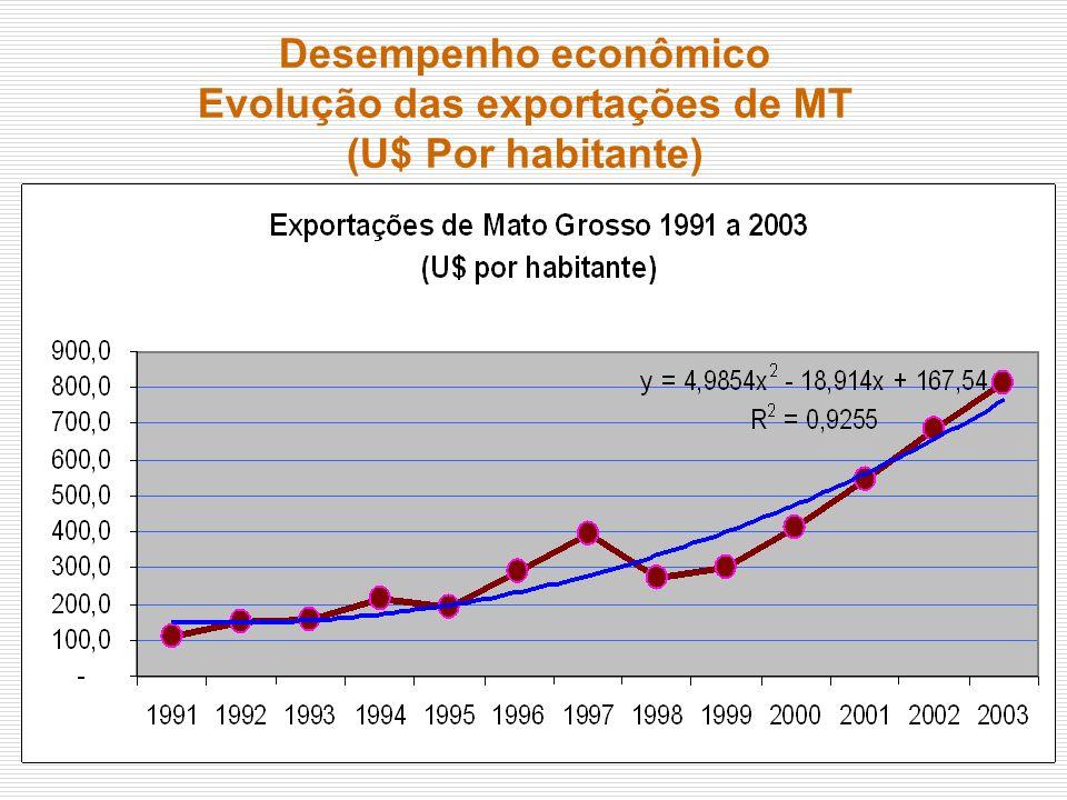 Desempenho econômico Evolução das exportações de MT (U$ Por habitante)