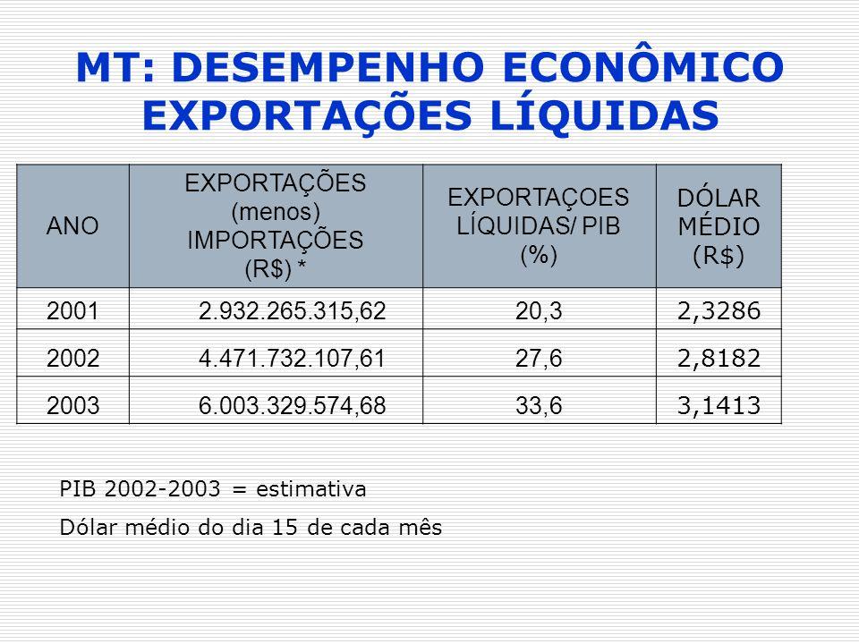 MT: DESEMPENHO ECONÔMICO EXPORTAÇÕES LÍQUIDAS ANO EXPORTAÇÕES (menos) IMPORTAÇÕES (R$) * EXPORTAÇOES LÍQUIDAS/ PIB (%) DÓLAR MÉDIO (R$) 2001 2.932.265