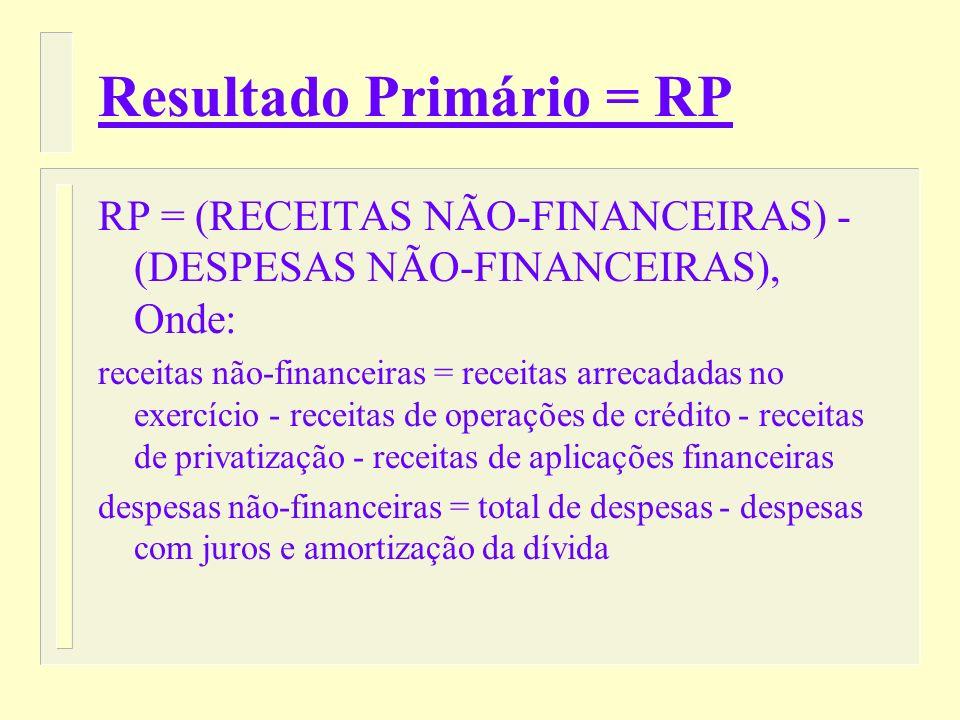Resultado Primário = RP n Procura medir se o Governo está vivendo dentro de seus limites financeiros, ou seja, se o seu nível de receitas não-financeiras é capaz de financiar as suas despesas não- financeiras.