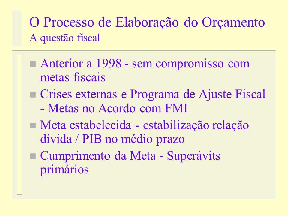 O PROCESSO ORÇAMENTÁRIO – Visão pós Lei de Responsabiliade Fiscal