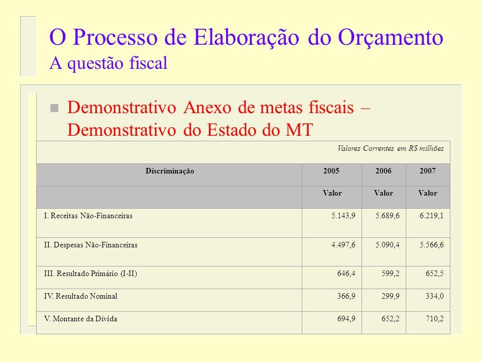 O Processo de Elaboração do Orçamento A questão fiscal n Demonstrativo Anexo de metas fiscais – Demonstrativo da União