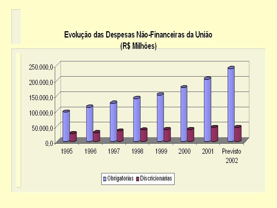 DESPESAS DISCRICIONÁRIAS n Outras Despesas Não-Financeiras que não se enquadram no conceito de despesas obrigatória.