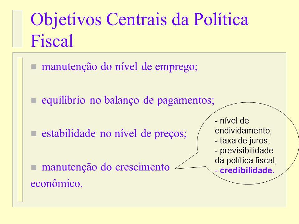 Objetivos Centrais da Política Fiscal n manutenção do nível de emprego; n equilíbrio no balanço de pagamentos; n estabilidade no nível de preços; n manutenção do crescimento econômico.