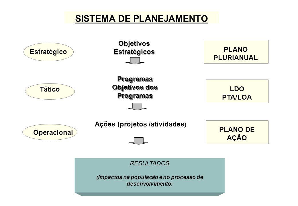 Objetivos Estratégicos Programas Objetivos dos Programas Programas Objetivos dos Programas PLANO PLURIANUAL RESULTADOS (impactos na população e no processo de desenvolvimento ) Tático LDO PTA/LOA Ações (projetos /atividades ) PLANO DE AÇÃO Operacional Estratégico SISTEMA DE PLANEJAMENTO