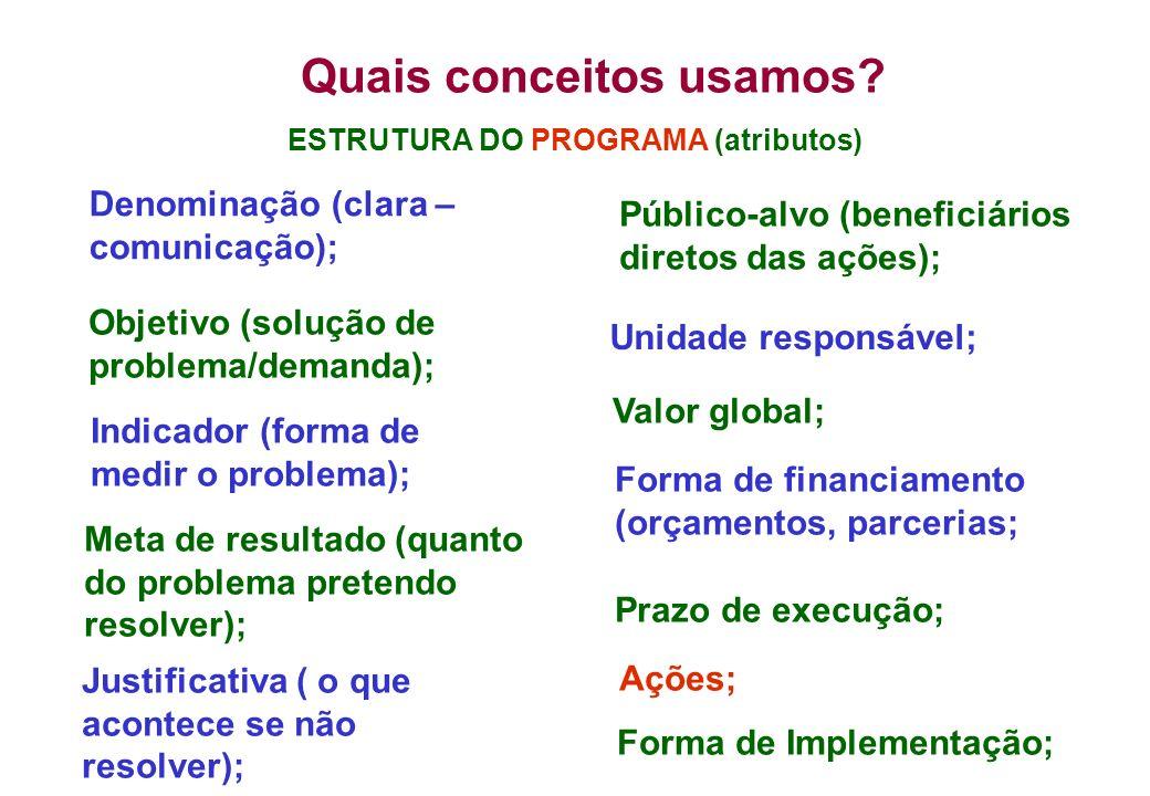 ESTRUTURA DO PROGRAMA (atributos) Denominação (clara – comunicação); Unidade responsável; Objetivo (solução de problema/demanda); Indicador (forma de medir o problema); Meta de resultado (quanto do problema pretendo resolver); Justificativa ( o que acontece se não resolver); Público-alvo (beneficiários diretos das ações); Valor global; Forma de financiamento (orçamentos, parcerias; Prazo de execução; Ações; Forma de Implementação; Quais conceitos usamos