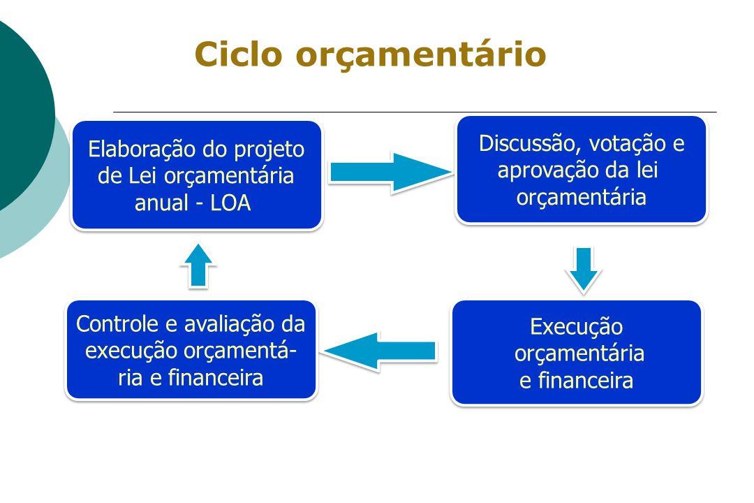Ciclo orçamentário Elaboração do projeto de Lei orçamentária anual - LOA Elaboração do projeto de Lei orçamentária anual - LOA Discussão, votação e ap