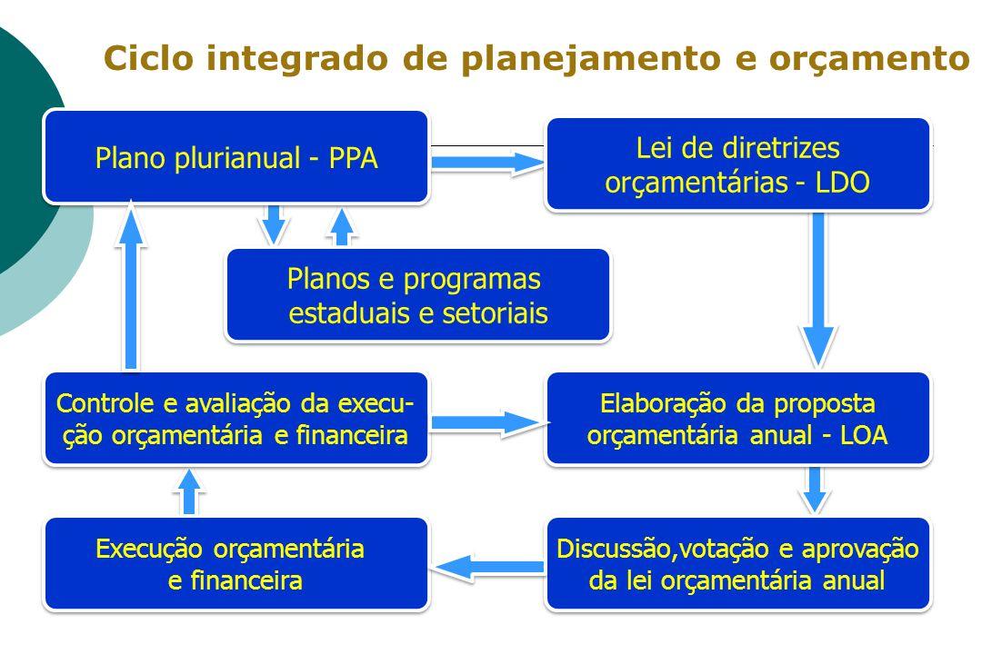 Ciclo integrado de planejamento e orçamento Plano plurianual - PPA Planos e programas estaduais e setoriais Planos e programas estaduais e setoriais L