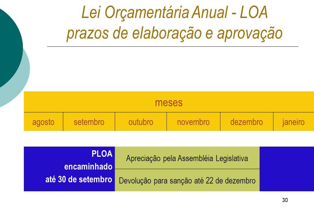30 meses agostosetembrooutubronovembrodezembrojaneiro PLOA encaminhado até 30 de setembro Apreciação pela Assembléia Legislativa Devolução para sanção