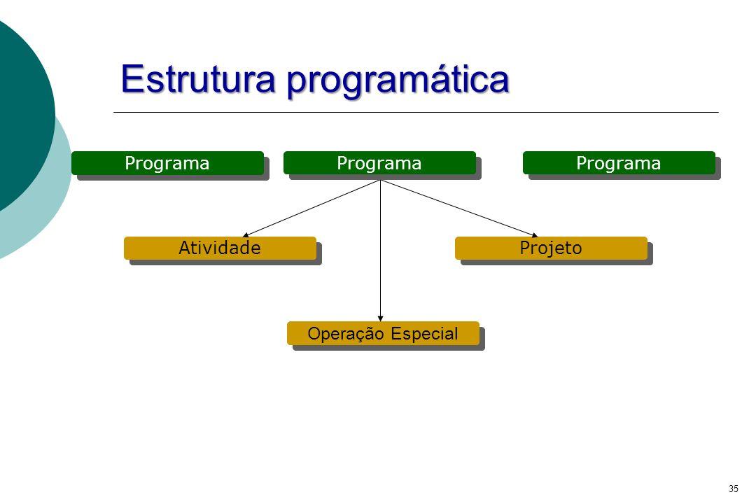 35 Estrutura programática Programa Projeto Atividade Operação Especial Programa