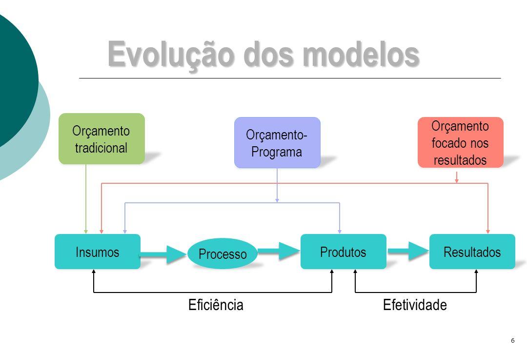 6 Evolução dos modelos Insumos Processo ProdutosResultados Orçamento tradicional Orçamento- Programa Orçamento focado nos resultados EficiênciaEfetivi