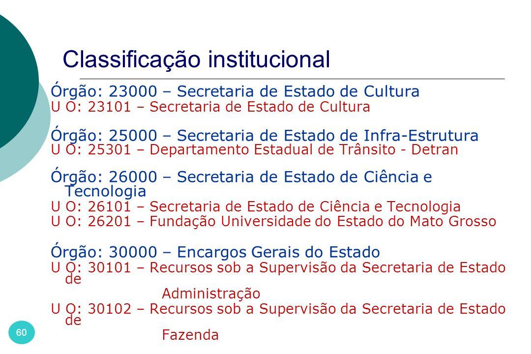 Classificação institucional 60 Órgão: 23000 – Secretaria de Estado de Cultura U O: 23101 – Secretaria de Estado de Cultura Órgão: 25000 – Secretaria d