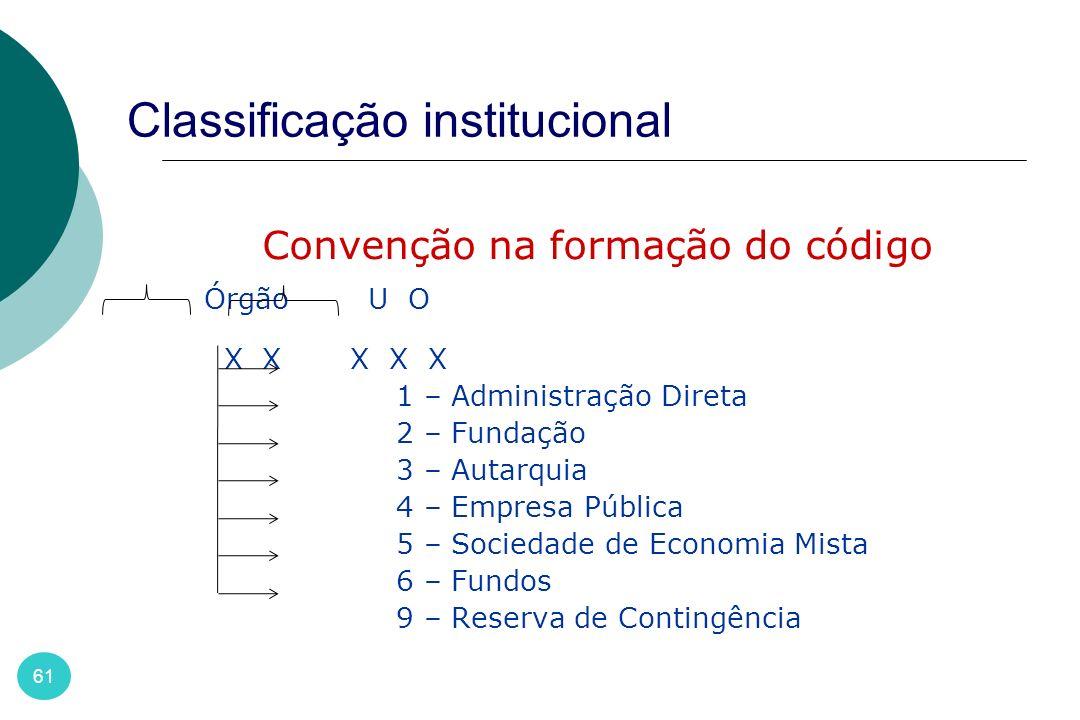 Classificação institucional 61 Convenção na formação do código Órgão U O X X X X X 1 – Administração Direta 2 – Fundação 3 – Autarquia 4 – Empresa Púb