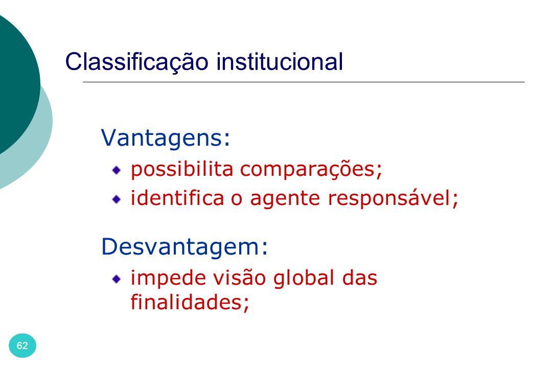 Classificação institucional 62 Vantagens: possibilita comparações; identifica o agente responsável; Desvantagem: impede visão global das finalidades;
