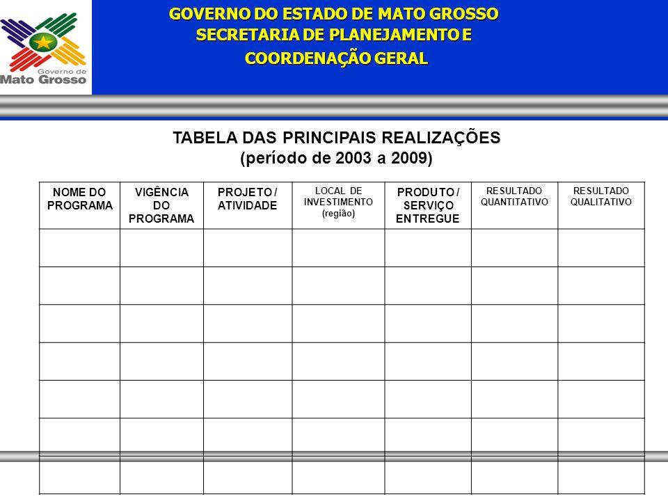 GOVERNO DO ESTADO DE MATO GROSSO SECRETARIA DE PLANEJAMENTO E COORDENAÇÃO GERAL COORDENAÇÃO GERAL TABELA DAS PRINCIPAIS REALIZAÇÕES (período de 2003 a 2009) NOME DO PROGRAMA VIGÊNCIA DO PROGRAMA PROJETO / ATIVIDADE LOCAL DE INVESTIMENTO (região) PRODUTO / SERVIÇO ENTREGUE RESULTADO QUANTITATIVO RESULTADO QUALITATIVO
