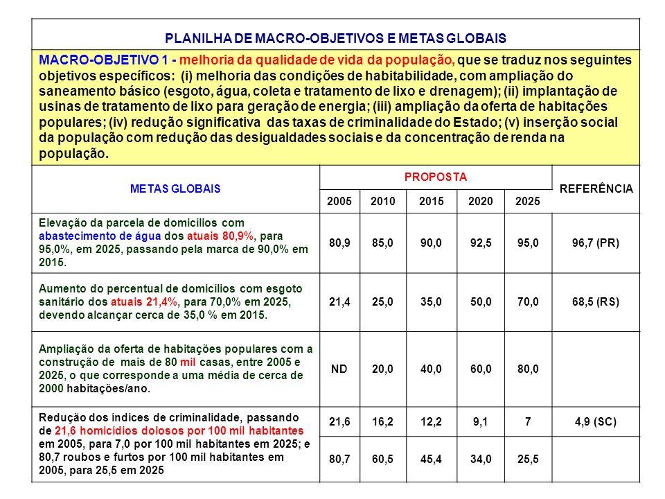 PLANILHA DE MACRO-OBJETIVOS E METAS GLOBAIS MACRO-OBJETIVO 1 - melhoria da qualidade de vida da população, que se traduz nos seguintes objetivos específicos: (i) melhoria das condições de habitabilidade, com ampliação do saneamento básico (esgoto, água, coleta e tratamento de lixo e drenagem); (ii) implantação de usinas de tratamento de lixo para geração de energia; (iii) ampliação da oferta de habitações populares; (iv) redução significativa das taxas de criminalidade do Estado; (v) inserção social da população com redução das desigualdades sociais e da concentração de renda na população.