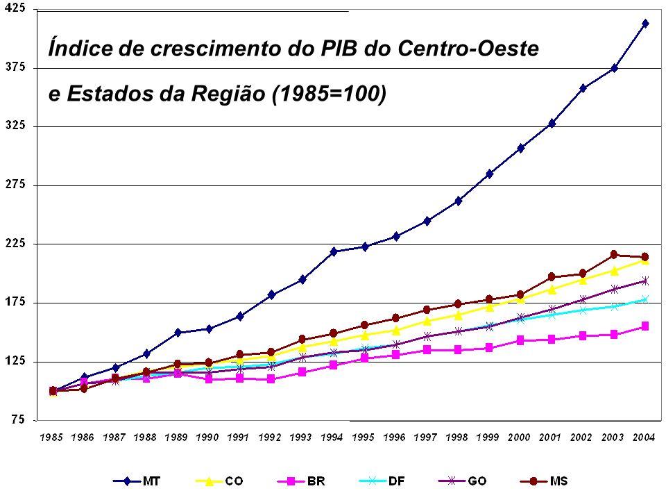 Índice de crescimento do PIB do Centro-Oeste e Estados da Região (1985=100)
